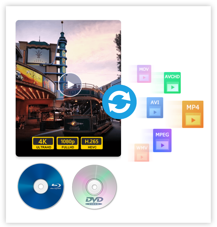 Convert Blu-ray, DVD and Any-Format
